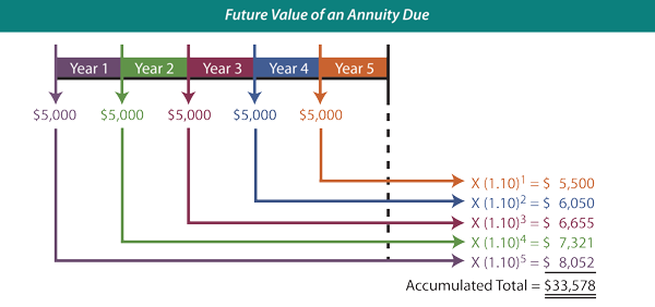 Class 20 Compound Interest Future Value Of An Annuity